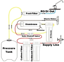 Diagram of an RO filter