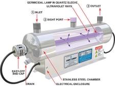 Diagram of a UV filter